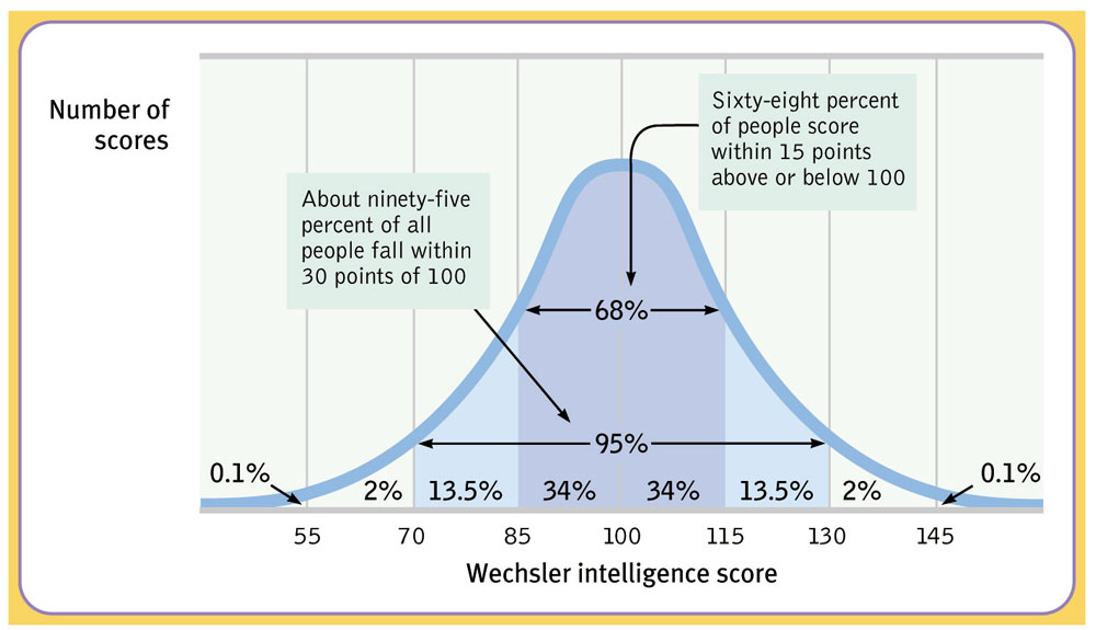 Normal distribution of IQ scores