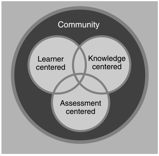 Four perspectives on learning environments (Bransford, 1998)