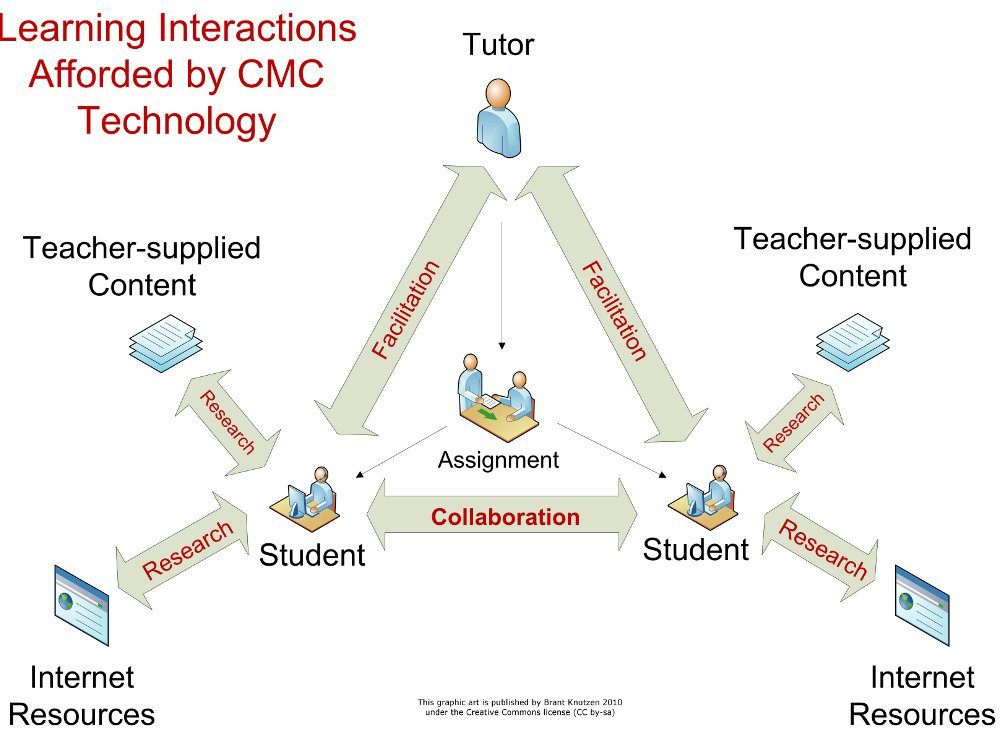 Learning Interactions afforded by CMC Technology
